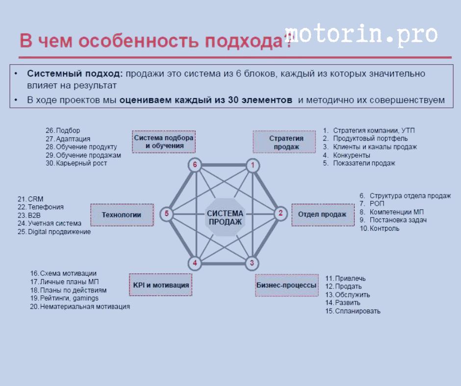 Моторин Система продаж