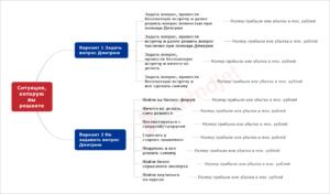 Дмитрий Моторин. Схема расчета стратегических альтернатив
