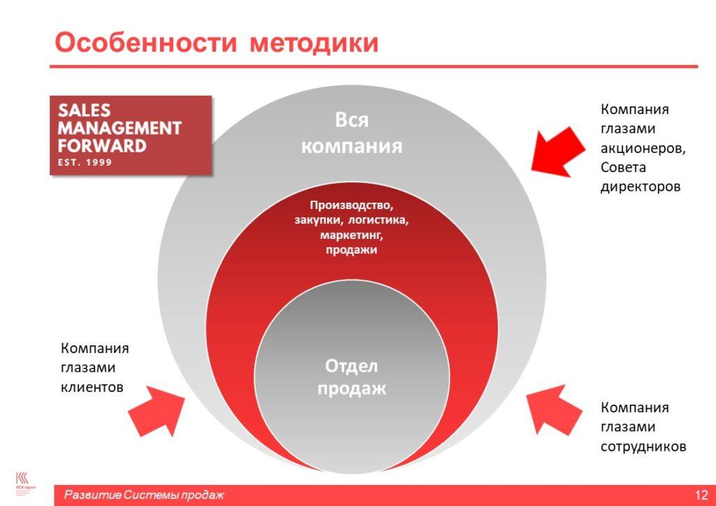 Sales Management Forward