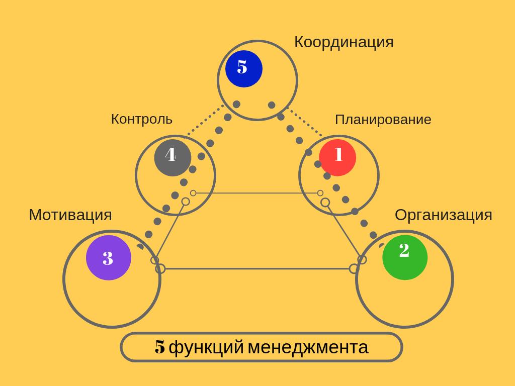 Функции менеджмента.