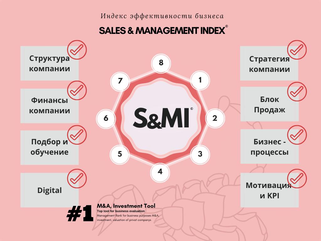 SMI. Индекс эффективности бизнеса
